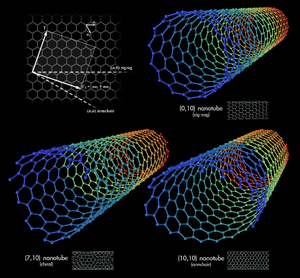 300px-Types_of_Carbon_Nanotubes.png